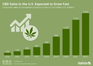 CBD sales predictions in the US