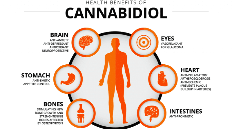 The health benefits of Cannabidiol