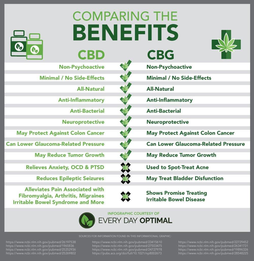 CBG vs CBD benefits