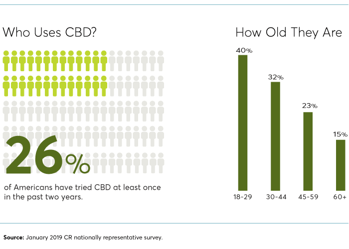 Who uses CBD in USA? (Image- Consumer Reports)